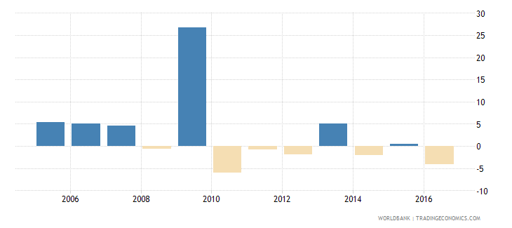 trinidad and tobago general government final consumption expenditure annual percent growth wb data