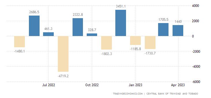 Trinidad And Tobago Government Budget Value