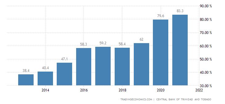 Trinidad and Tobago Government Debt to GDP