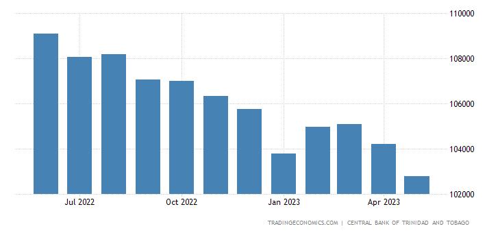 Trinidad And Tobago Total Government Debt
