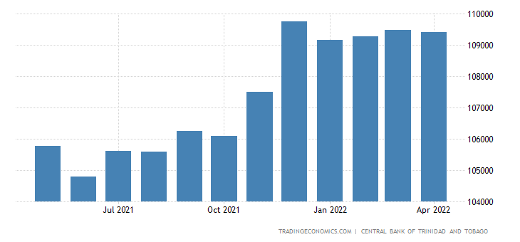 Trinidad And Tobago Total Government Debt