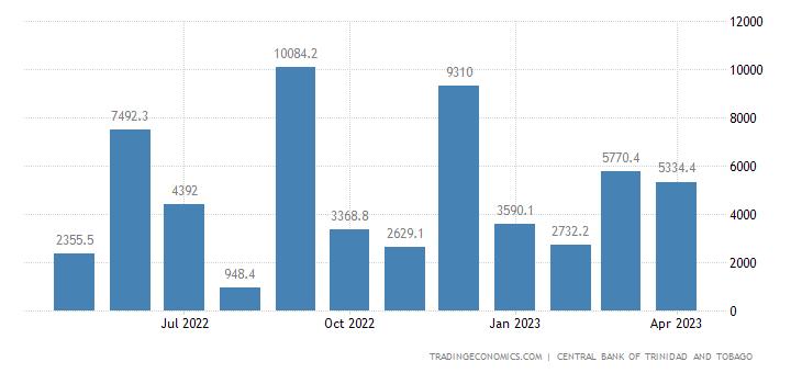 Trinidad And Tobago Government Revenues