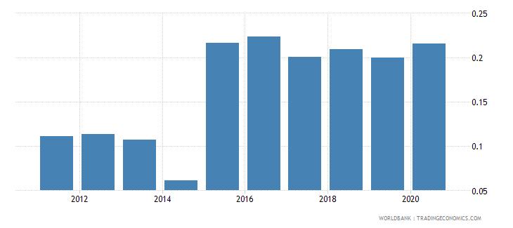 trinidad and tobago gross portfolio equity liabilities to gdp percent wb data