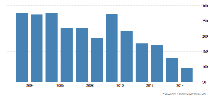 trinidad and tobago health expenditure total percent of gdp wb data