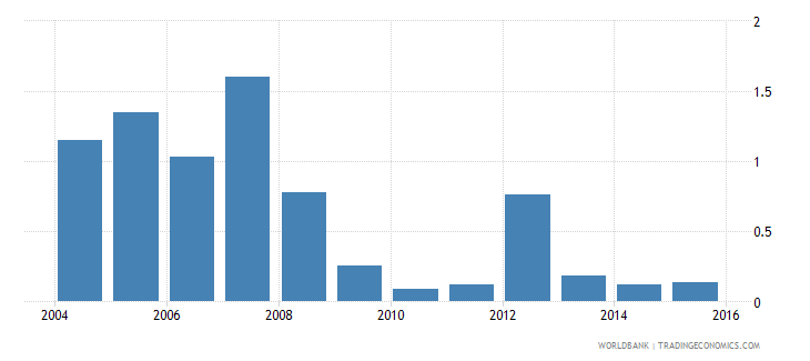 trinidad and tobago high technology exports percent of manufactured exports wb data