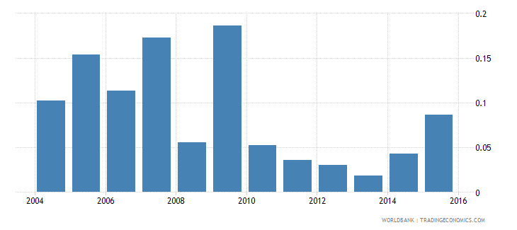 trinidad and tobago ict goods exports percent of total goods exports wb data