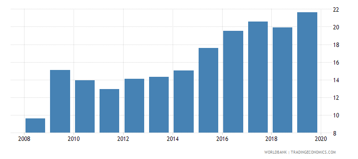trinidad and tobago insurance company assets to gdp percent wb data