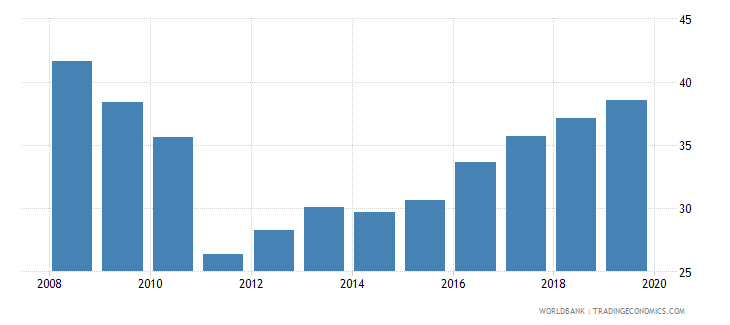 trinidad and tobago intentional homicides per 100 000 people wb data