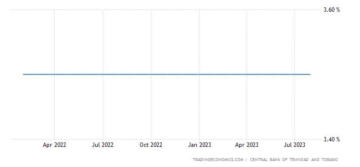 Trinidad and Tobago Interest Rate