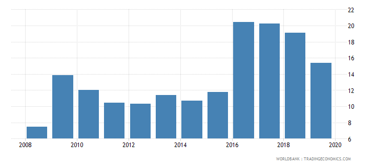 trinidad and tobago international debt issues to gdp percent wb data