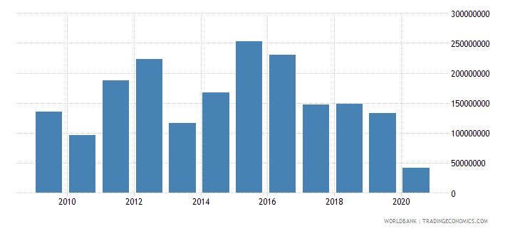 trinidad and tobago international tourism expenditures us dollar wb data