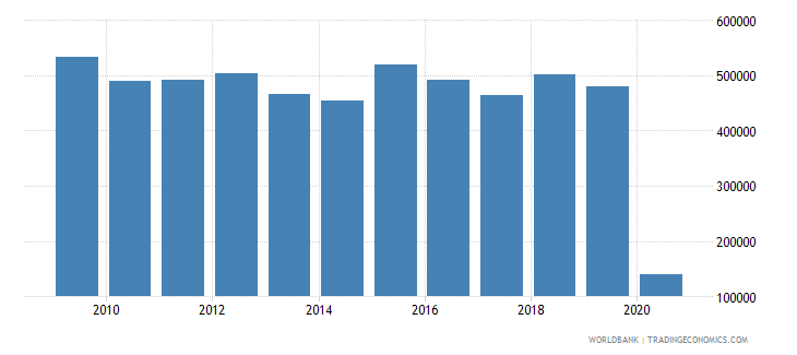 trinidad and tobago international tourism number of arrivals wb data