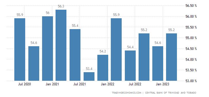 Trinidad And Tobago Labor Force Participation Rate