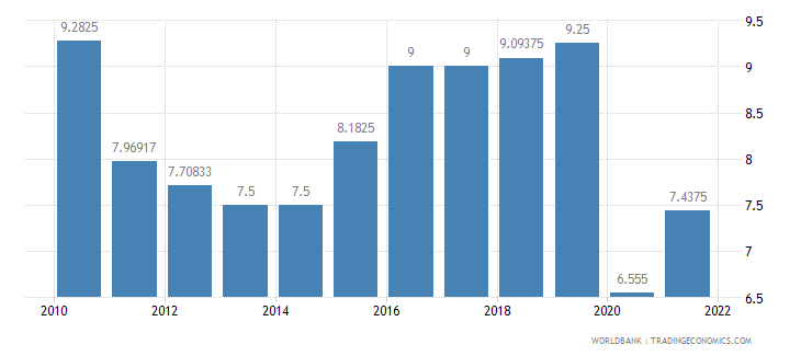 trinidad and tobago lending interest rate percent wb data