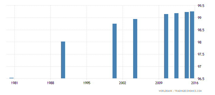 trinidad and tobago literacy rate adult male percent of males ages 15 and above wb data