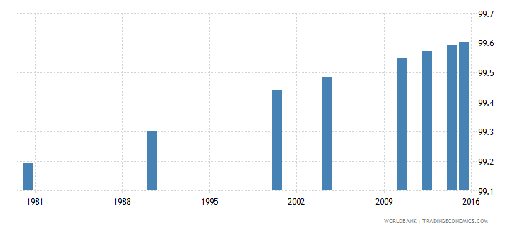 trinidad and tobago literacy rate youth male percent of males ages 15 24 wb data