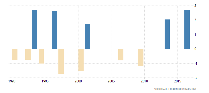 trinidad and tobago loans from nonresident banks net to gdp percent wb data