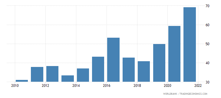 trinidad and tobago manufactures exports percent of merchandise exports wb data