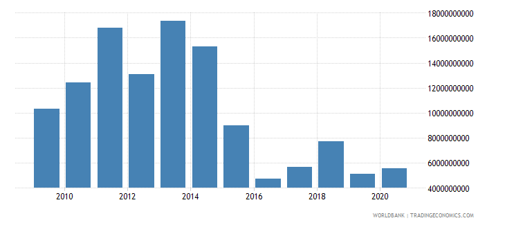 trinidad and tobago merchandise exports by the reporting economy us dollar wb data