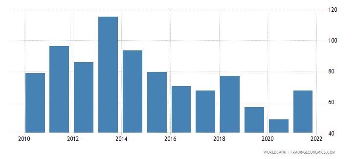 trinidad and tobago merchandise trade percent of gdp wb data