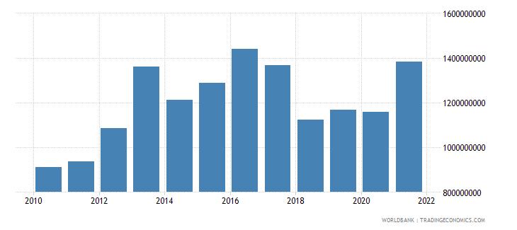 trinidad and tobago military expenditure current lcu wb data