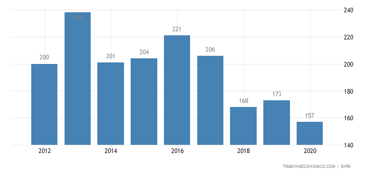 Trinidad And Tobago Military Expenditure