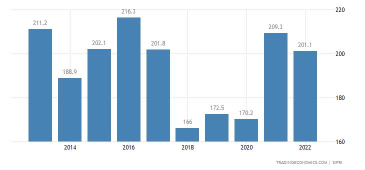 Trinidad And Tobago Military Expenditure