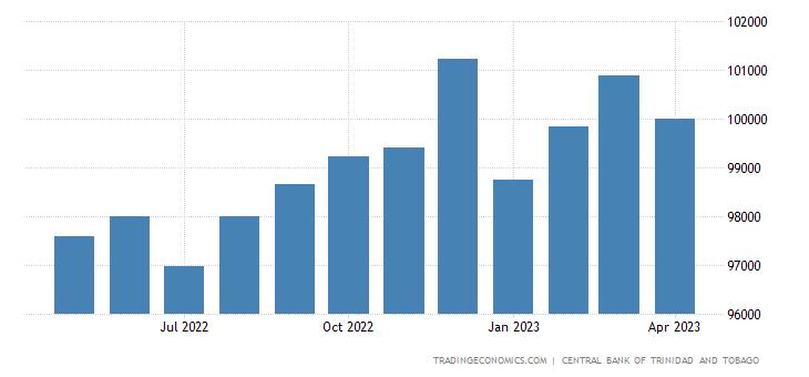 Trinidad And Tobago Money Supply M2