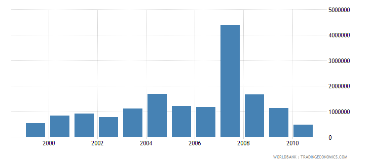 trinidad and tobago net bilateral aid flows from dac donors france us dollar wb data