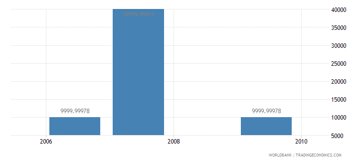 trinidad and tobago net bilateral aid flows from dac donors greece us dollar wb data