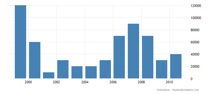 trinidad and tobago net bilateral aid flows from dac donors new zealand us dollar wb data