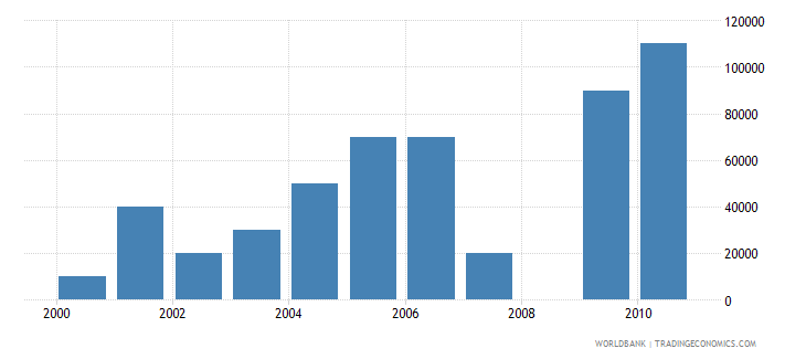 trinidad and tobago net bilateral aid flows from dac donors spain us dollar wb data