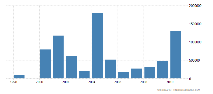 trinidad and tobago net bilateral aid flows from dac donors united states us dollar wb data