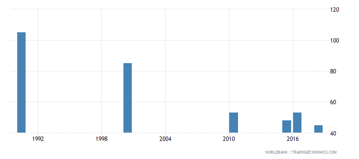 trinidad and tobago number of deaths ages 5 14 years wb data