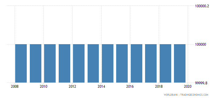 trinidad and tobago number of people who are undernourished wb data