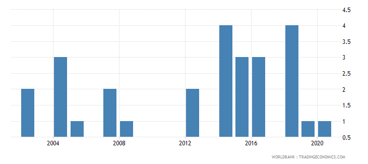 trinidad and tobago patent applications residents wb data