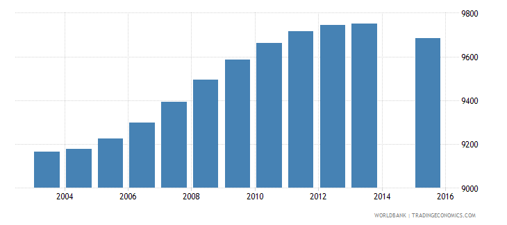 trinidad and tobago population age 1 female wb data