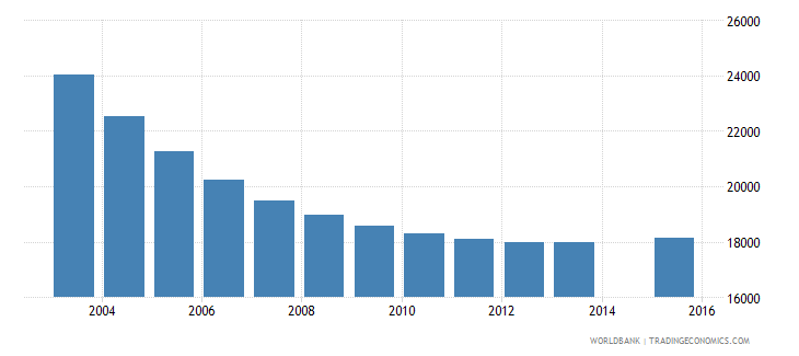 trinidad and tobago population age 12 total wb data