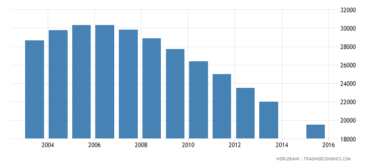 trinidad and tobago population age 21 total wb data
