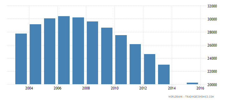 trinidad and tobago population age 22 total wb data