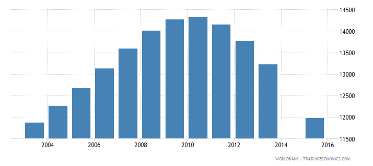 trinidad and tobago population age 25 female wb data