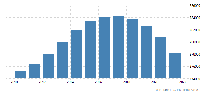 trinidad and tobago population ages 0 14 total wb data