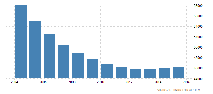 trinidad and tobago population ages 10 14 male wb data
