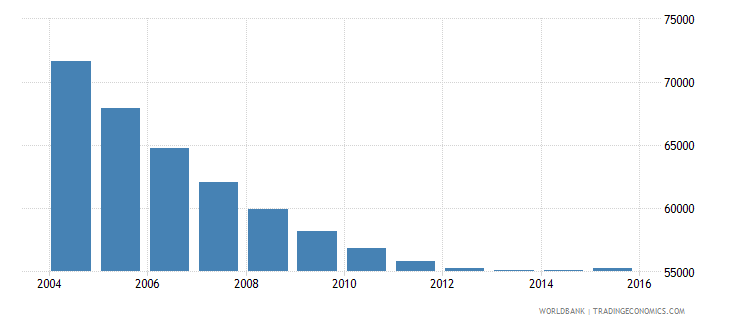 trinidad and tobago population ages 10 15 male wb data