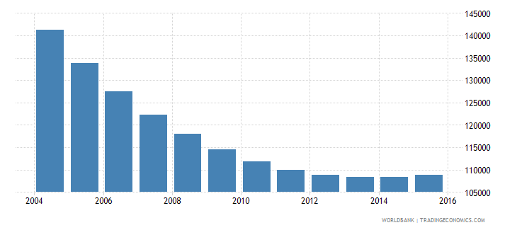 trinidad and tobago population ages 10 15 total wb data