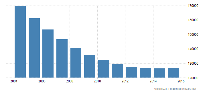 trinidad and tobago population ages 10 16 total wb data