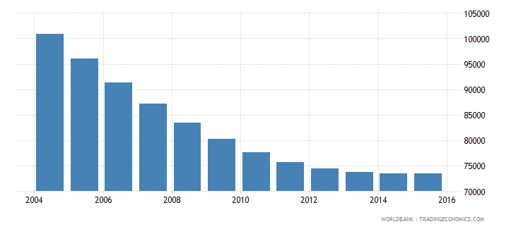 trinidad and tobago population ages 10 17 male wb data