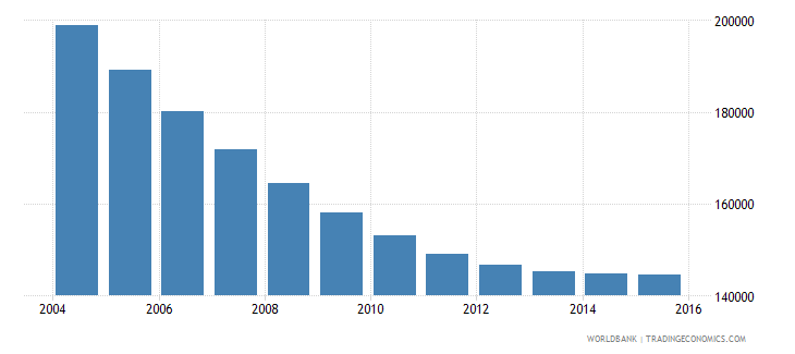 trinidad and tobago population ages 10 17 total wb data