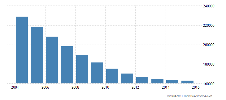 trinidad and tobago population ages 10 18 total wb data