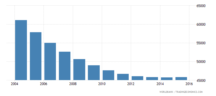 trinidad and tobago population ages 11 15 male wb data